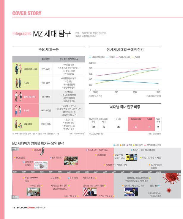 Infographic MZ세대 탐구